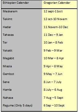Calendario Copto.Porque Depende El Calendario Copto De Juan 16 22 Secreto